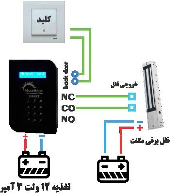 نصب اکسس کنترل قفل مگنت